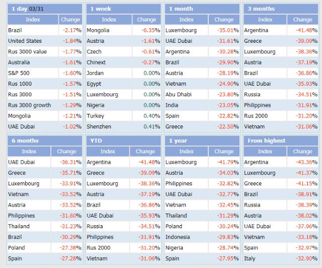Các thị trường chứng khoán giảm mạnh nhất thế giới. Nguồn: Indexq.