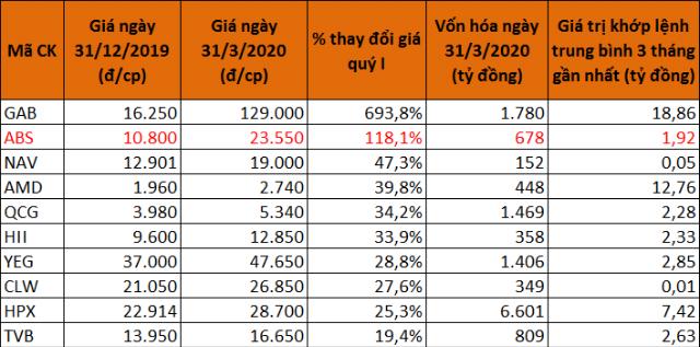 10 cổ phiếu tăng giá mạnh nhất sàn HoSE quý I. (Màu đỏ là cổ phiếu mới niêm yết trong quý và giá 31/12 được lấy theo giá tham chiếu chào sàn).