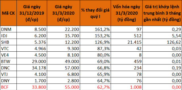 10 cổ phiếu tăng giá mạnh nhất sàn HNX quý I. (Màu đỏ là cổ phiếu mới niêm yết trong quý và giá 31/12 được lấy theo giá tham chiếu chào sàn)