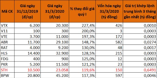 10 cổ phiếu tăng giá mạnh nhất sàn UPCoM quý I. (Màu đỏ là cổ phiếu mới đăng ký niêm yết trong quý và giá 31/12 được lấy theo giá tham chiếu chào sàn)