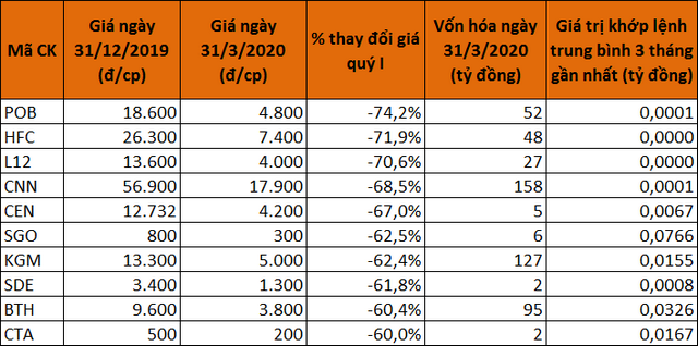 10 cổ phiếu giảm giá mạnh nhất sàn UPCoM quý I.