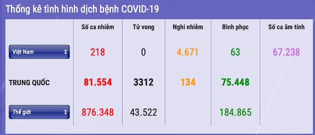 218-nguoi-nhiem-covid-19-9868-1585746539