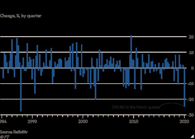 FTSE 100 có quý tệ nhất kể từ năm 1987.