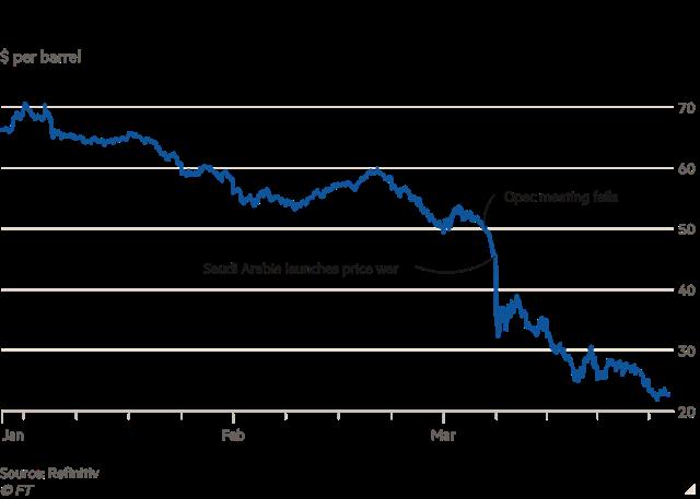 Giá dầu Brent lao dốc từ mốc 70 USD/thùng hồi tháng 1.