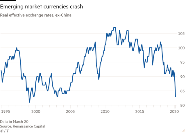 Tỷ giá thực của các đồng tiền thị trường mới nổi, không gồm Trung Quốc, so với USD.