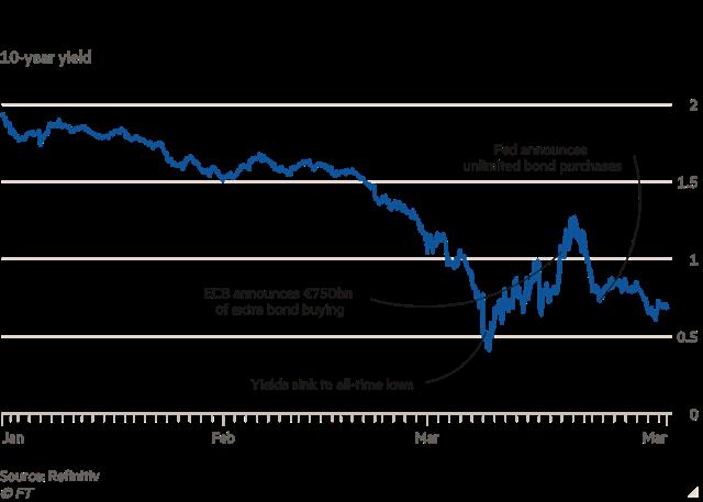Diễn biến lợi suất trái phiếu chính phủ Mỹ kỳ hạn 10 năm.
