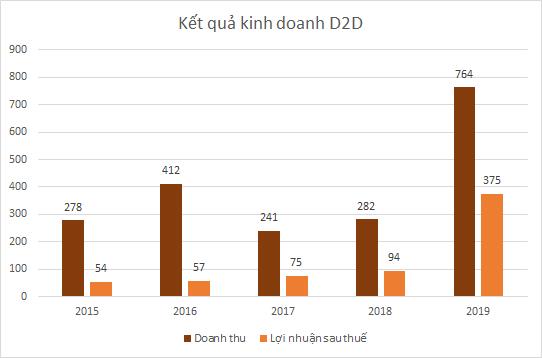 d2d-kd-4894-1585715186.png
