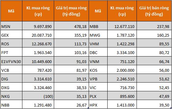 10 cổ phiếu/CCQ được khối tự doanh mua ròng mạnh nhất sàn HoSE. Nguồn: FiinPro