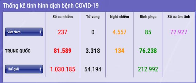 237-nguoi-nhiem-covid-19-7901-1585919131