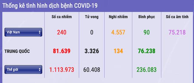 240-nguoi-nhiem-covid-19-7617-1586006405