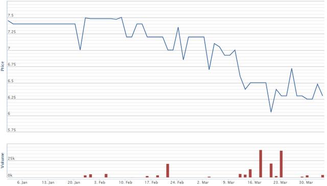 Diễn biến giá cổ phiếu VDS từ đầu năm. Nguồn: VNDS.