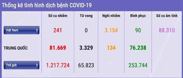 241-nguoi-nhiem-covid-19-7436-1586097135