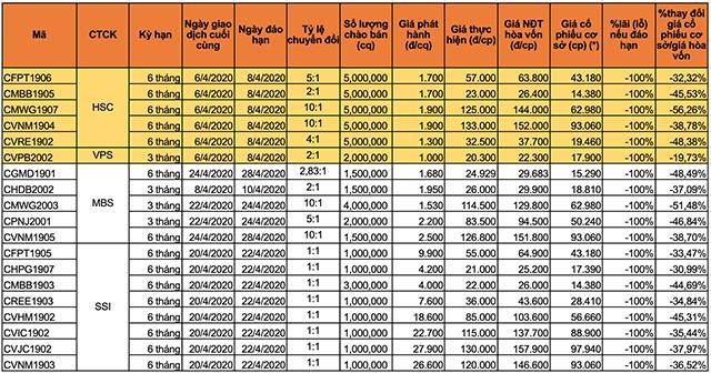 Chi tiết các CW sẽ đáo hạn tháng 3. (*): Giá đóng cửa trung bình cổ phiếu cơ sở 5 phiên gần nhất. Màu vàng thể hiện 6 mã CW đáo hạn sớm trong tháng 4.