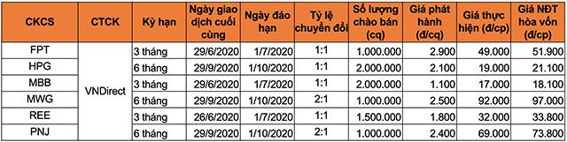 Chi tiết 6 mã chứng quyền mới phát hành của VNDirect.
