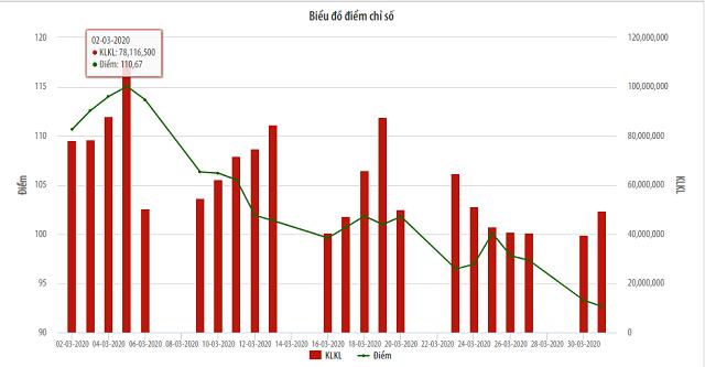 hnx 1 7746 1586182111 - SHB giao dịch đột biến, thanh khoản tháng 3 của HNX tăng 71%