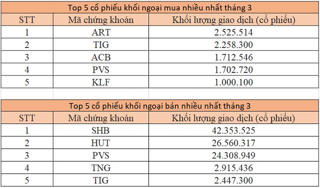 hnx 2 7117 1586182111 - SHB giao dịch đột biến, thanh khoản tháng 3 của HNX tăng 71%