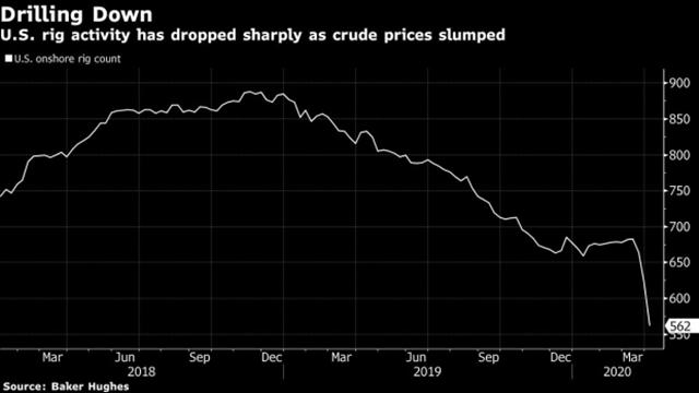Số giàn khoan dầu hoạt động tại Mỹ giảm theo giá dầu.