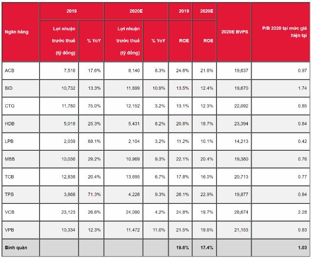 Dự báo lợi nhuận của các ngân hàng ở kịch bản cơ sở. Nguồn: SSI Research.