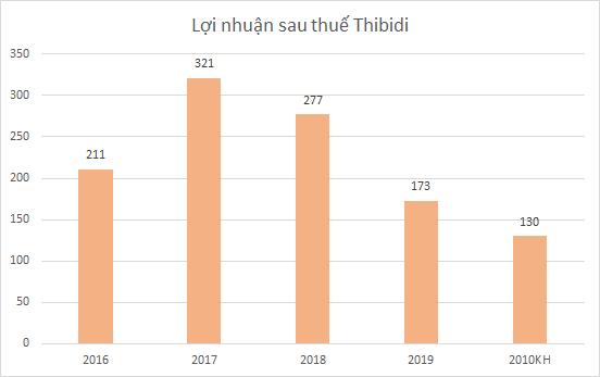 thibidi-bd-1431-1586316850.png