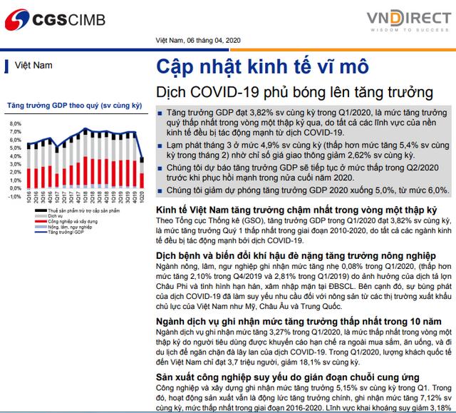 VNDirect: Cập nhật kinh tế vĩ mô - Dịch Covid-19 phủ bóng lên tăng trưởng
