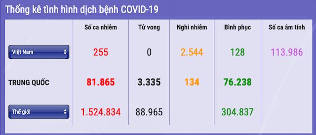255-nguoi-nhiem-covid-19-8078-1586434937