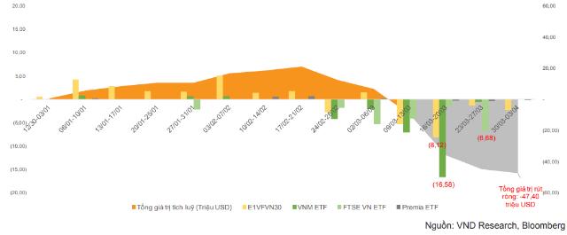 Dòng vốn ETF của các quỹ VN30 ETF, VNM ETF, FTSE VN ETF và Premia VN ETF trong quý I.