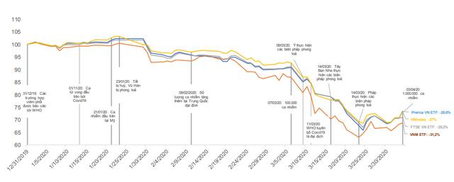 Diễn biến giá trị tài sản ròng của các ETF ngoại và VN-Index trong quý I. Giá trị được tái cơ sở về 100 vào ngày 31/12/2019 để so sánh. Nguồn: VND Research, Vaneck Vectors, Xtracker, Premia-partners