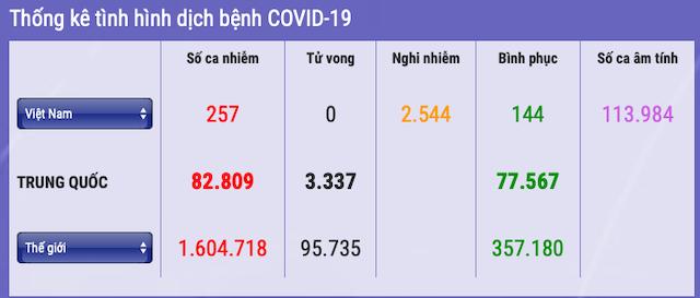 257-nguoi-nhiem-covid-19-6730-1586523711