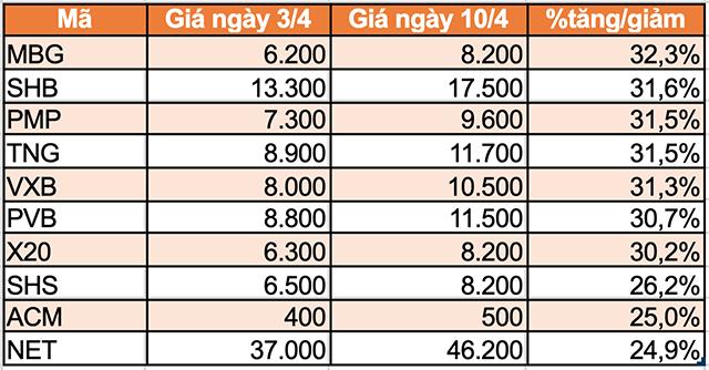 10 cổ phiếu tăng mạnh nhất sàn HNX.