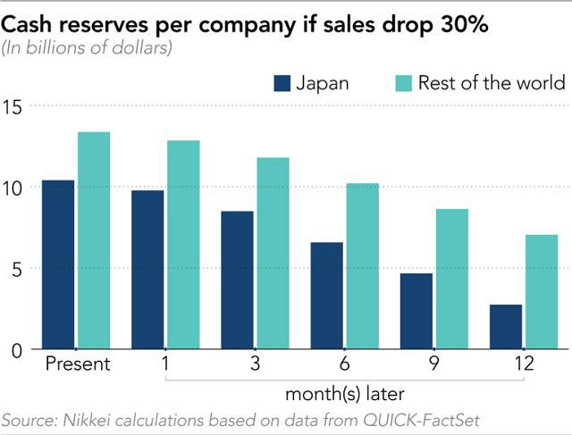 Nikkei: 24% tập đoàn lớn trên thế giới nguy cơ cạn tiền mặt trong 6 tháng tới - Ảnh 3.