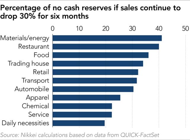 Nikkei: 24% tập đoàn lớn trên thế giới nguy cơ cạn tiền mặt trong 6 tháng tới - Ảnh 2.