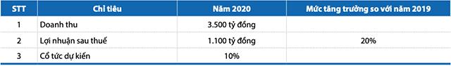 Kế hoạch kinh doanh năm 2020 của Khang Điền. Nguồn: BCTN KDH.