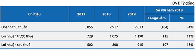 Kết quả kinh doanh năm 2019 của Khang Điền. Nguồn: BCTN KDH.