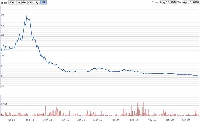 Diễn biến giá của TGG kể từ khi niêm yết trên HoSE. Nguồn: VNDirect.