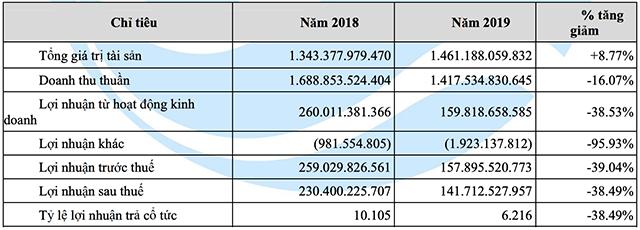 Kết quả kinh doanh năm 2019 của ACL. Nguồn: BCTN ACL.