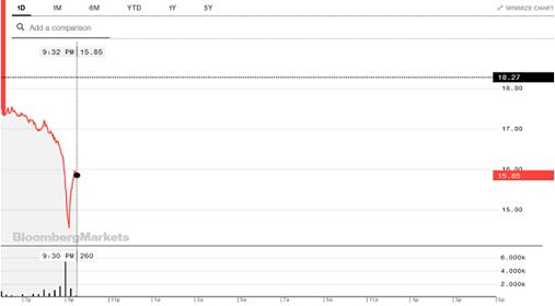Diễn biến giá dầu trong phiên 20/4 tại thị trường châu Á. Ảnh: Bloomberg.