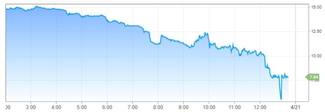 Diễn biến giá dầu WTI ngày 20/4 theo giờ ET (GMT -11)