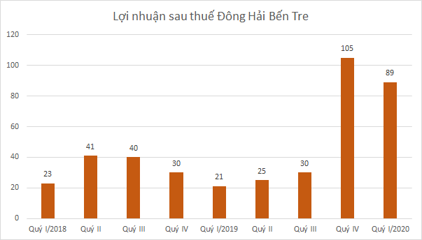 dhc-bieu-do-2050-1587378033.png