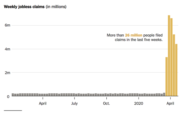 Hơn 26 triệu người đã nộp đơn xin trợ cấp thất nghiệp trong 5 tuần.