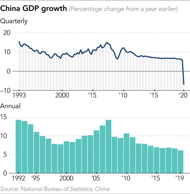 Tăng trưởng GDP hàng quý và hàng năm của Trung Quốc.