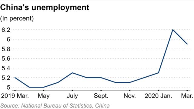 Tỷ lệ thất nghiệp tại Trung Quốc qua các tháng.