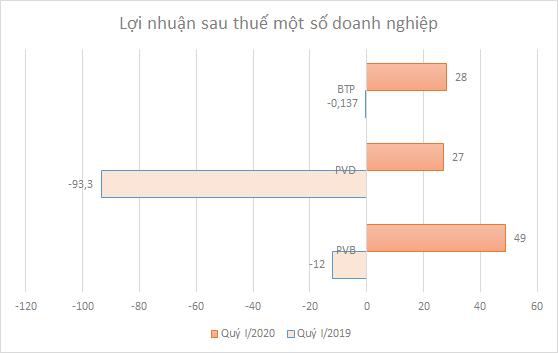 loi-nhuan-chuyen-2784-1587715139.png