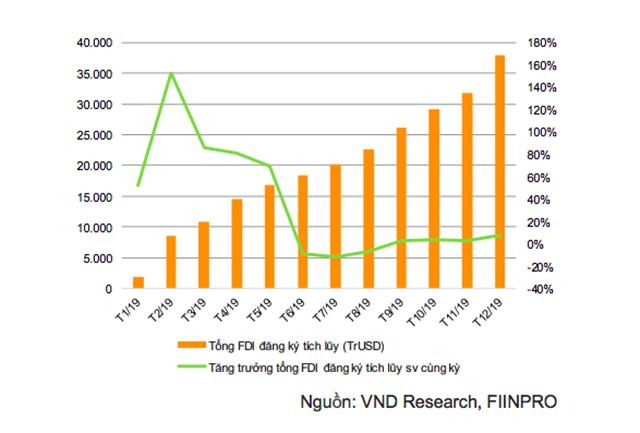 Dòng vốn FDI (Đơn vị: TrUSD) tăng trưởng chậm lại kể từ tháng 6/2019.