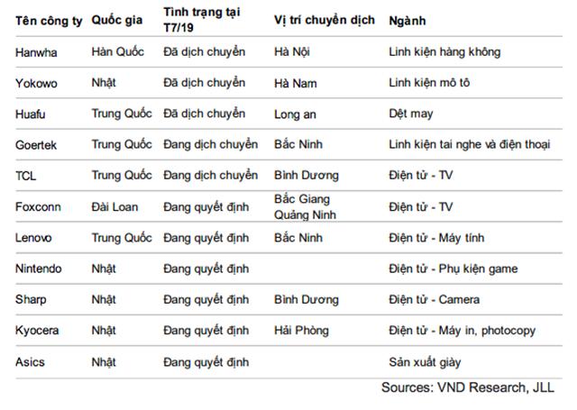 Danh sách các công ty đã chuyển dịch/lên kế hoạch chuyển dịch sản xuất từ Trung Quốc sang Việt Nam vào T7/19 trong giai đoạn chiến tranh thương mại Mỹ - Trung.
