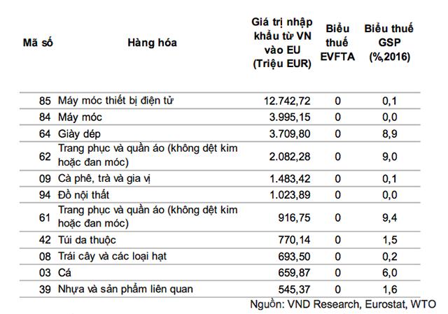 Bảng so sánh tỷ lệ thuế giữa biểu thuế ưu đãi toàn cầu (GSP) và EVFTA (%).