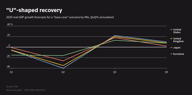 Virus đã tàn phá hoạt động kinh tế của Mỹ. Hình: REUTERS / Mike Segar.