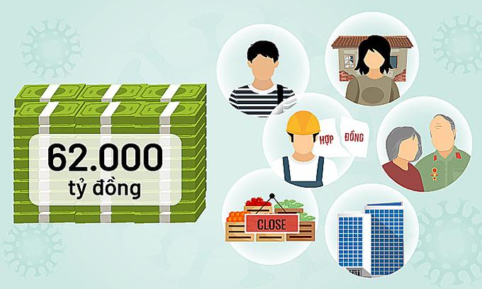 Những điều cần biết về thủ tục nhận gói hỗ trợ 62.000 tỷ