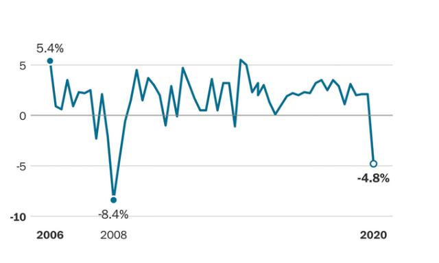 Tăng trưởng GDP Mỹ từ năm 2006 đến nay. Ảnh: Washington Post.