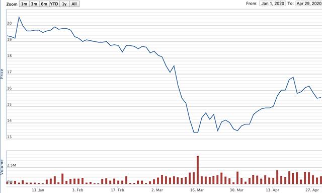 Diễn biến giá cổ phiếu GEX 4 tháng đầu năm. Nguồn: VNDirect.