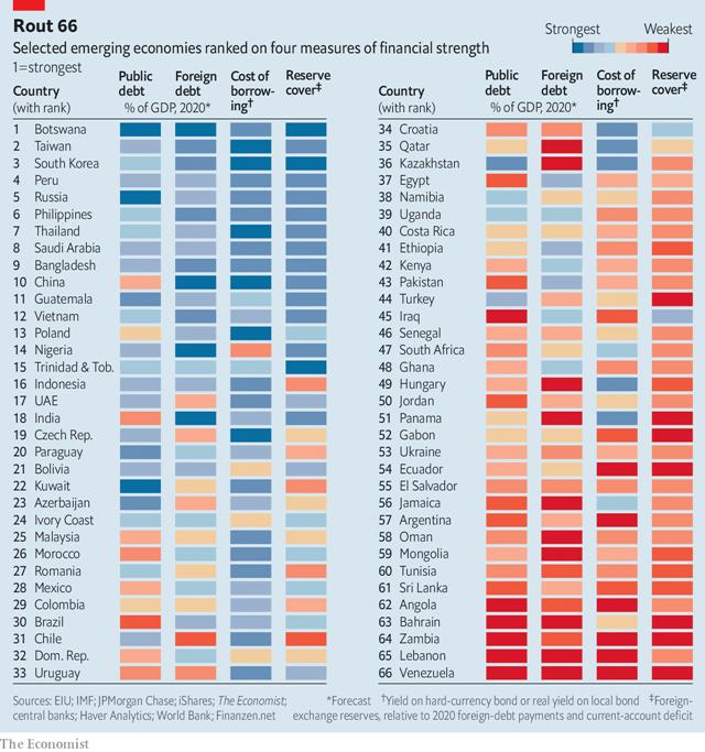 Bảng xếp hạng sức mạnh tài chính của 66 nền kinh tế được The Economist xem xét.
